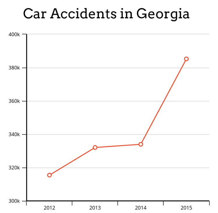Graph of yearly car accidents in Georgia State