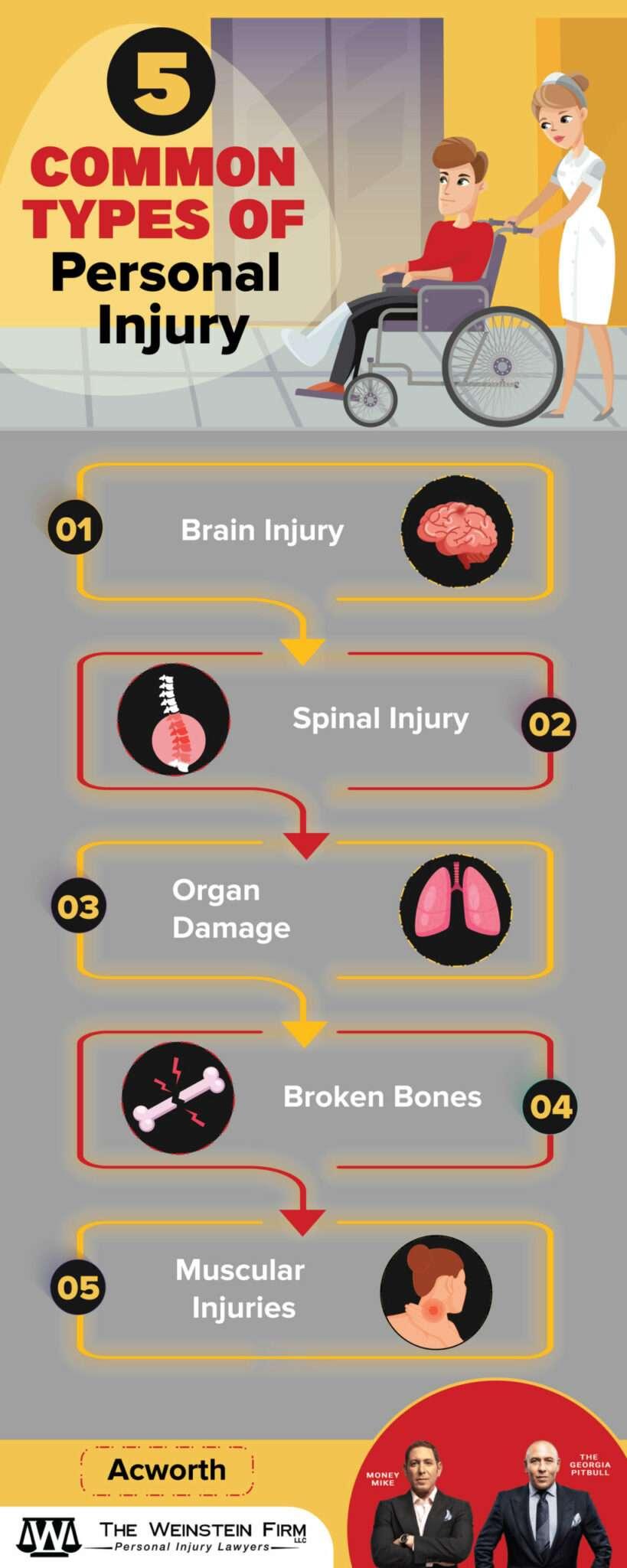 Acworth Personal Injury Infographic