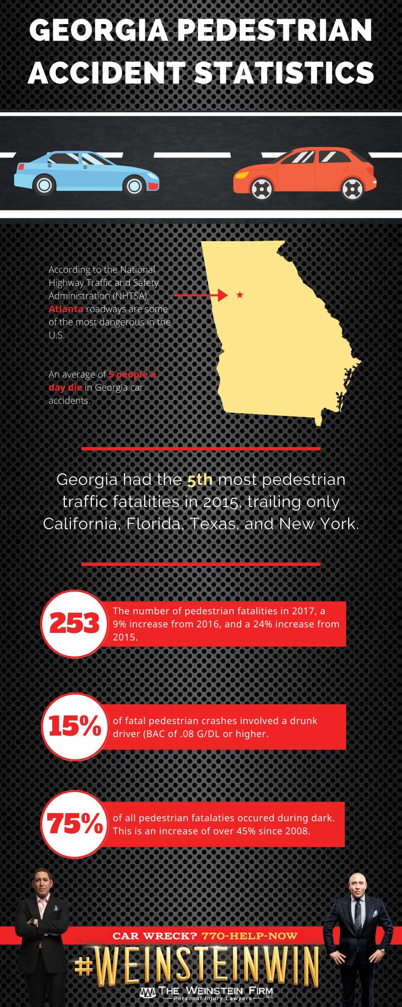 Atlanta Pedestrian Accidents Infographic