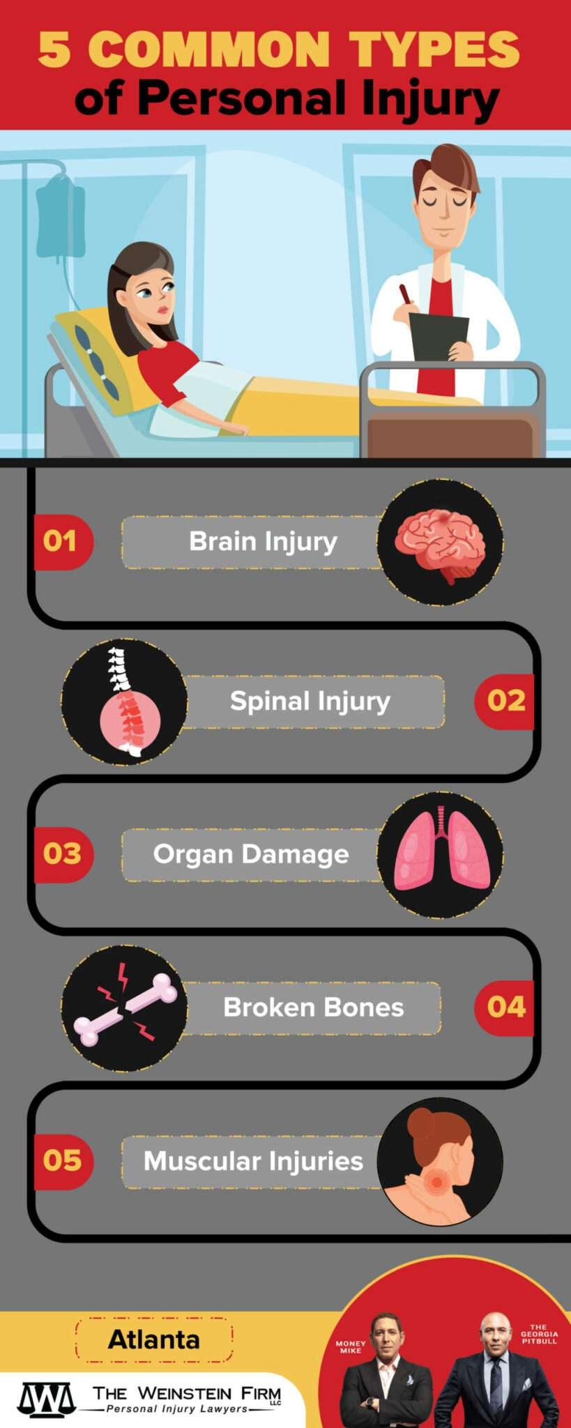 Atlanta Personal Injury Inforgraphic