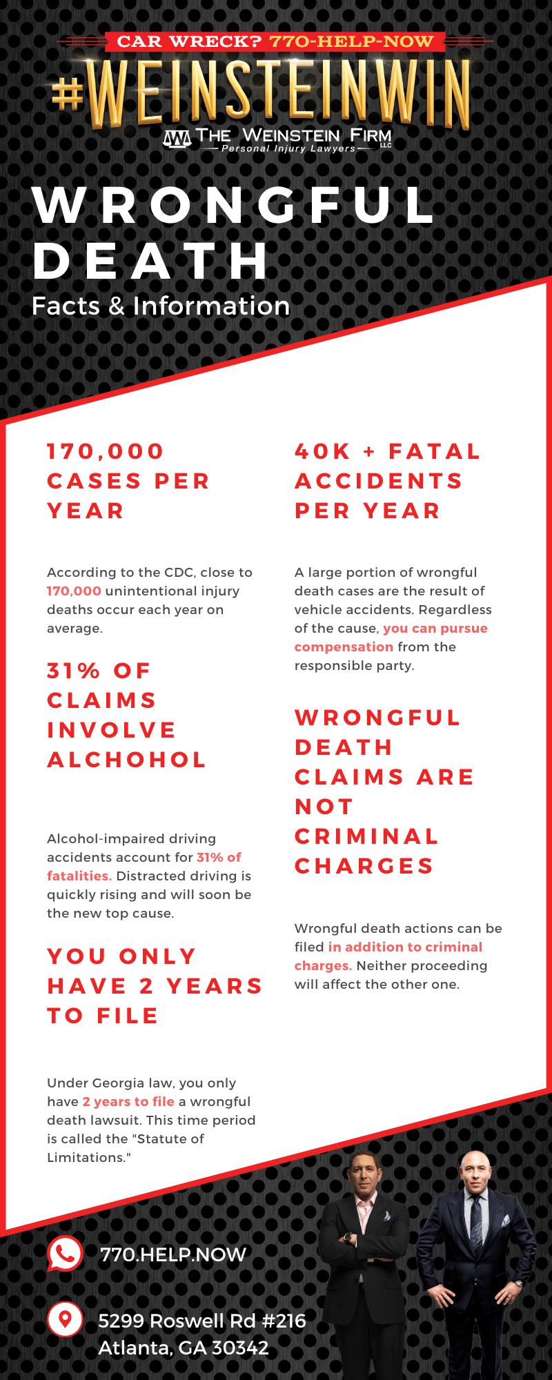 Atlanta Wrongful Death Infographics